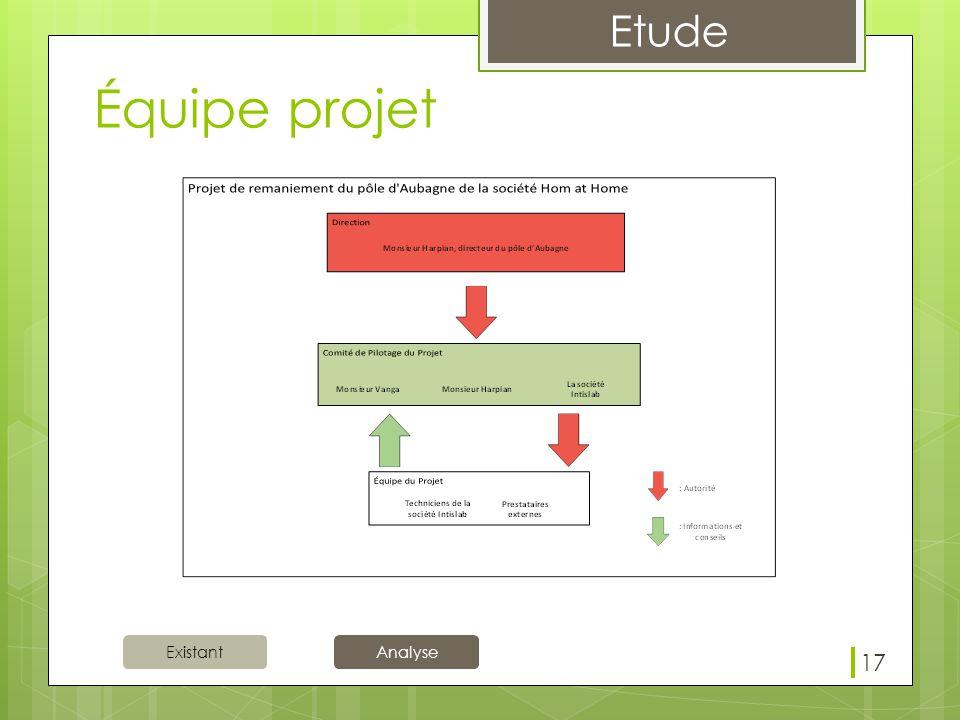 Équipe projet Pour appliquer ce projet, nous avons constitué une équipe de 3 grps. Direction : informé et consulté pour chaque modification.