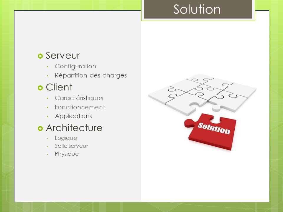 Serveur Client Architecture Configuration Répartition des charges