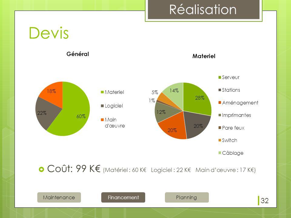 Devis Coût: 99 K€ (Matériel : 60 K€ Logiciel : 22 K€ Main d'œuvre : 17 K€) 32