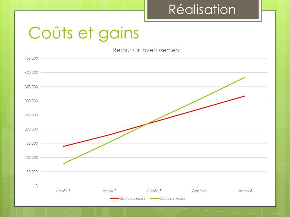 Coûts et gains Taux d'indisponibilité 5,83% 0,15% Gain 63 134 € + 2%