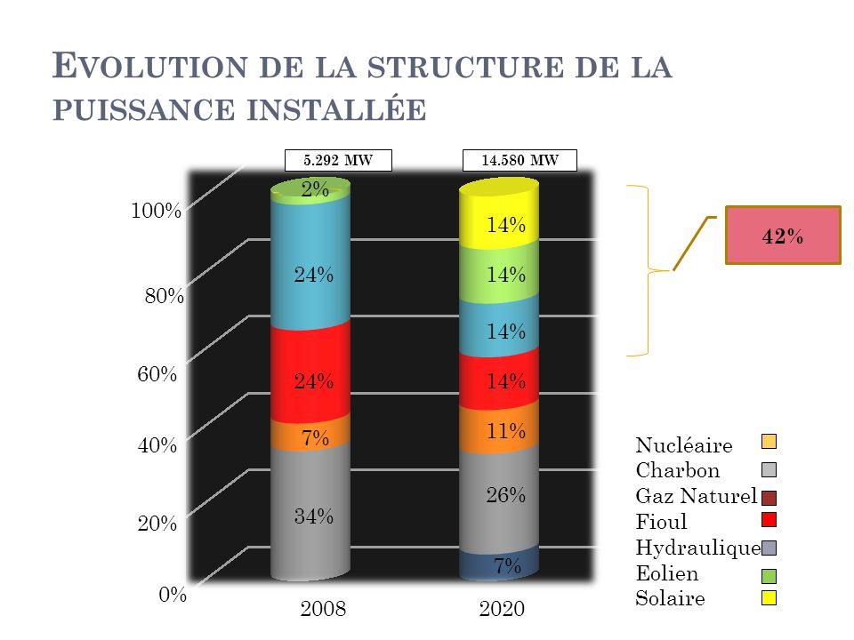 Evolution de la structure de la puissance installée