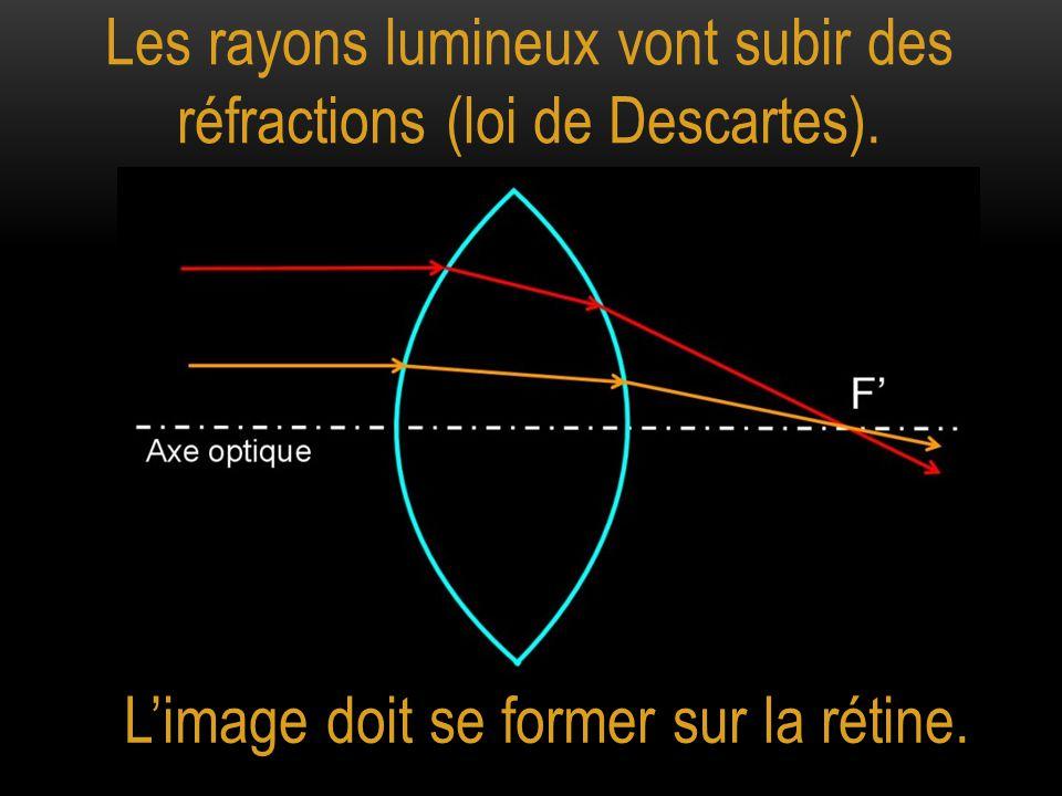 Les rayons lumineux vont subir des réfractions (loi de Descartes).