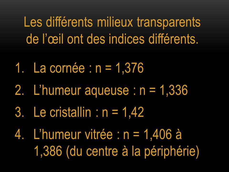 Les différents milieux transparents de l'œil ont des indices différents.