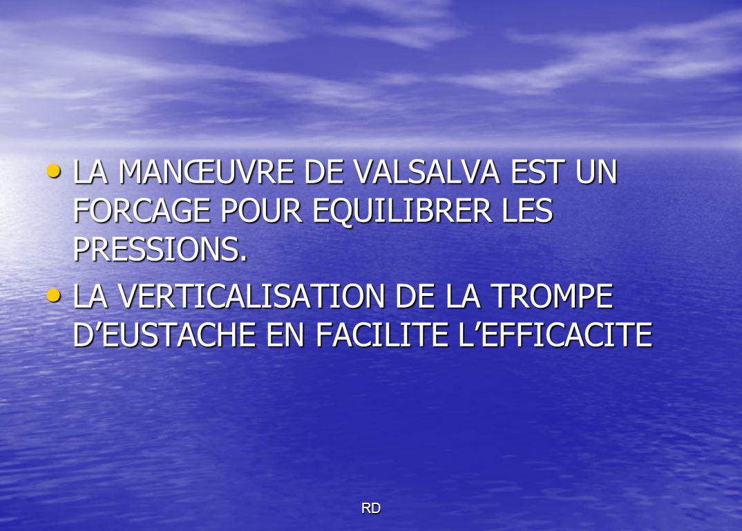 LA MANŒUVRE DE VALSALVA EST UN FORCAGE POUR EQUILIBRER LES PRESSIONS.