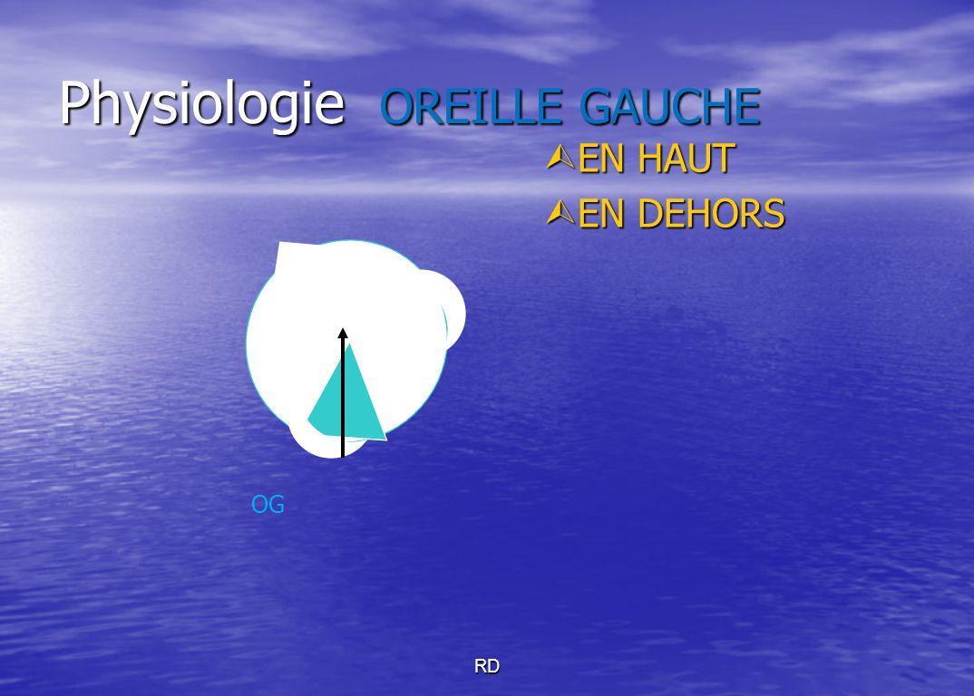 Physiologie OREILLE GAUCHE