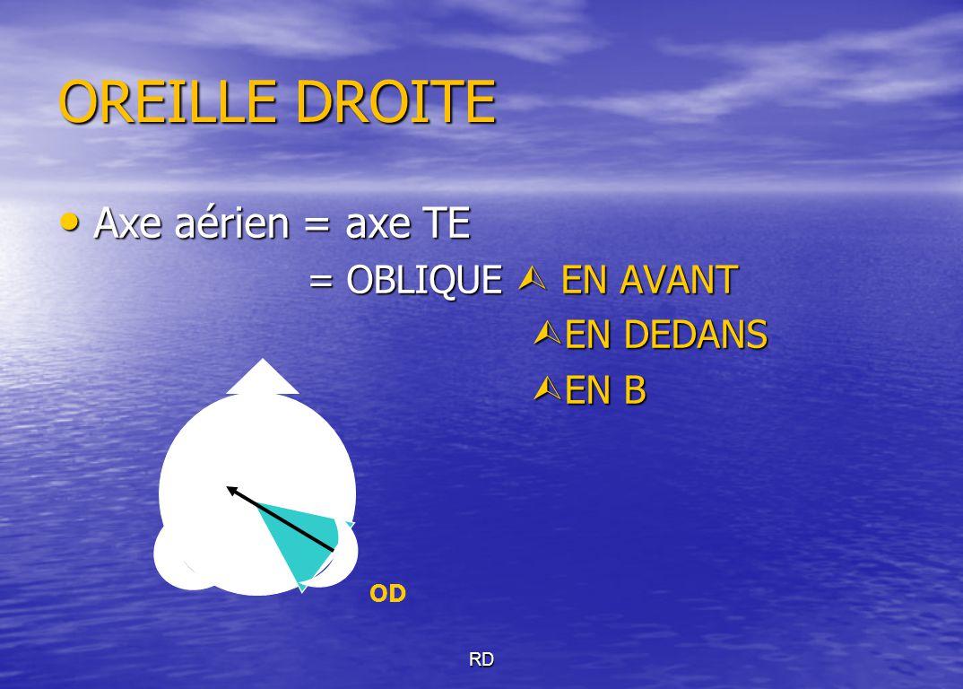 OREILLE DROITE Axe aérien = axe TE = OBLIQUE  EN AVANT EN DEDANS