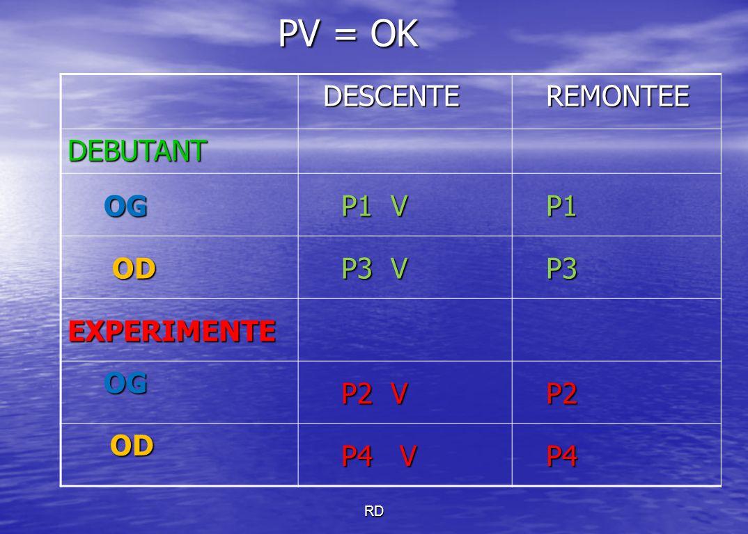 PV = OK DESCENTE REMONTEE DEBUTANT OG P1 V P1 OD P3 V P3 EXPERIMENTE
