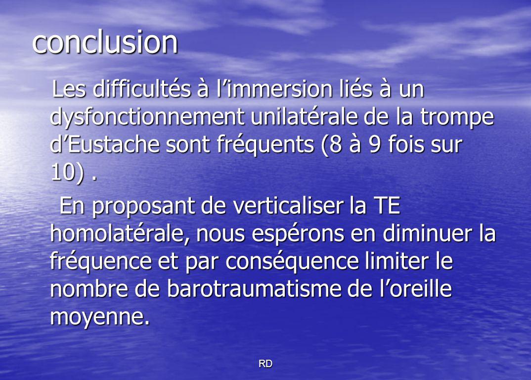 conclusion Les difficultés à l'immersion liés à un dysfonctionnement unilatérale de la trompe d'Eustache sont fréquents (8 à 9 fois sur 10) .