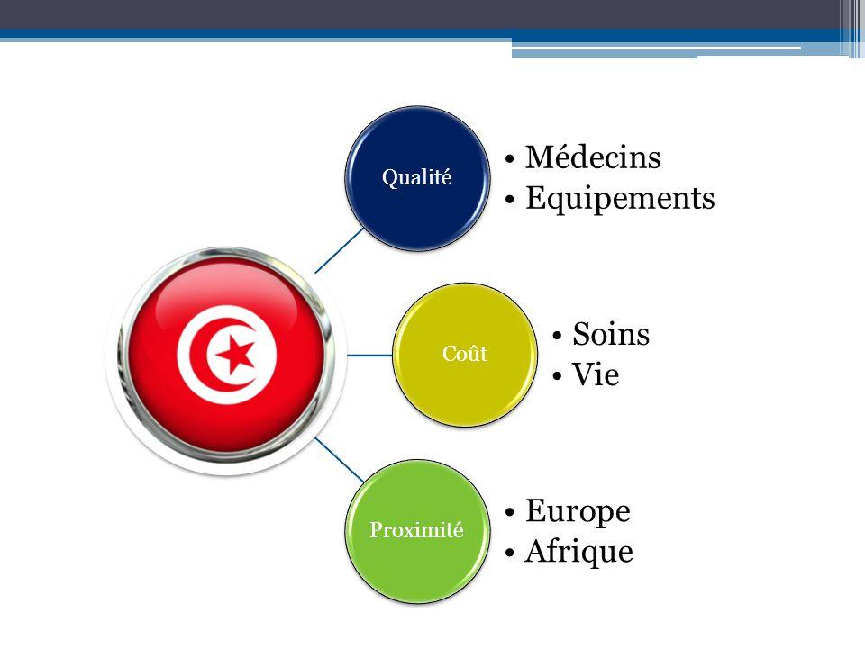 Qualité Médecins Equipements Coût Soins Vie Proximité Europe Afrique