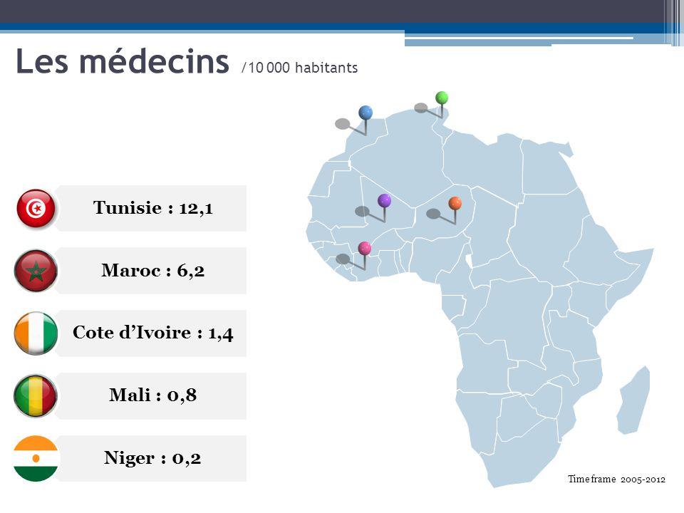 Les médecins /10 000 habitants