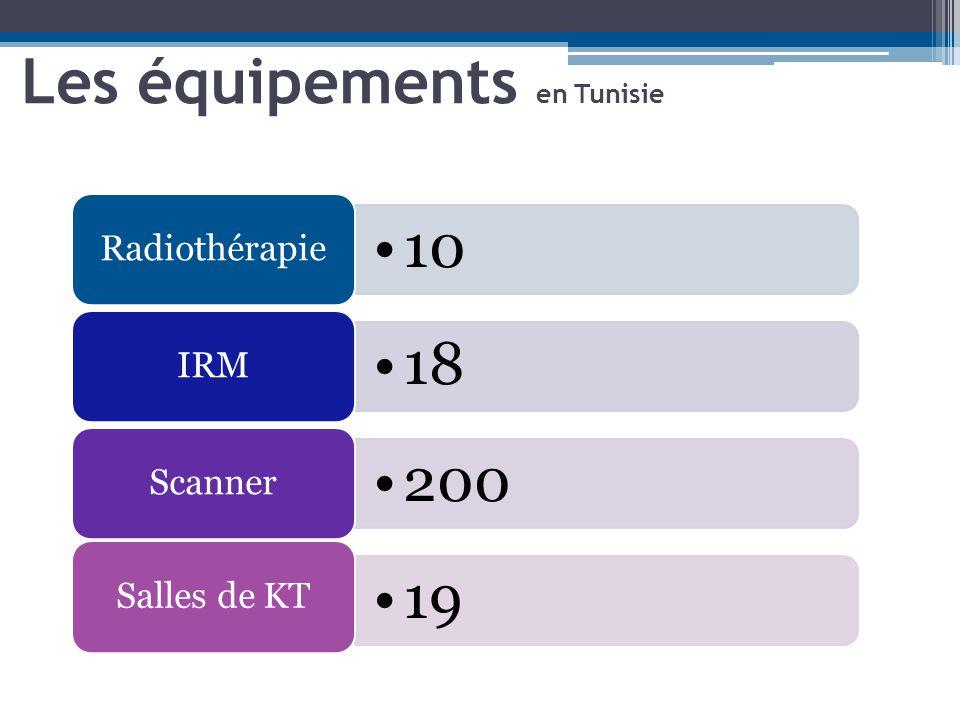 Les équipements en Tunisie