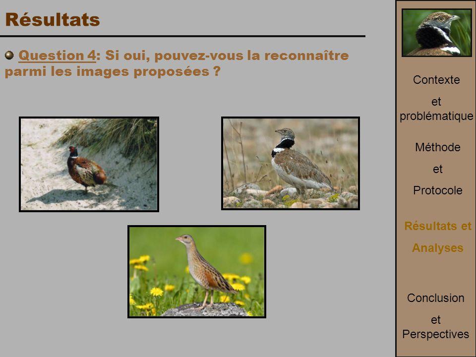 Résultats Question 4: Si oui, pouvez-vous la reconnaître parmi les images proposées Contexte. et problématique.