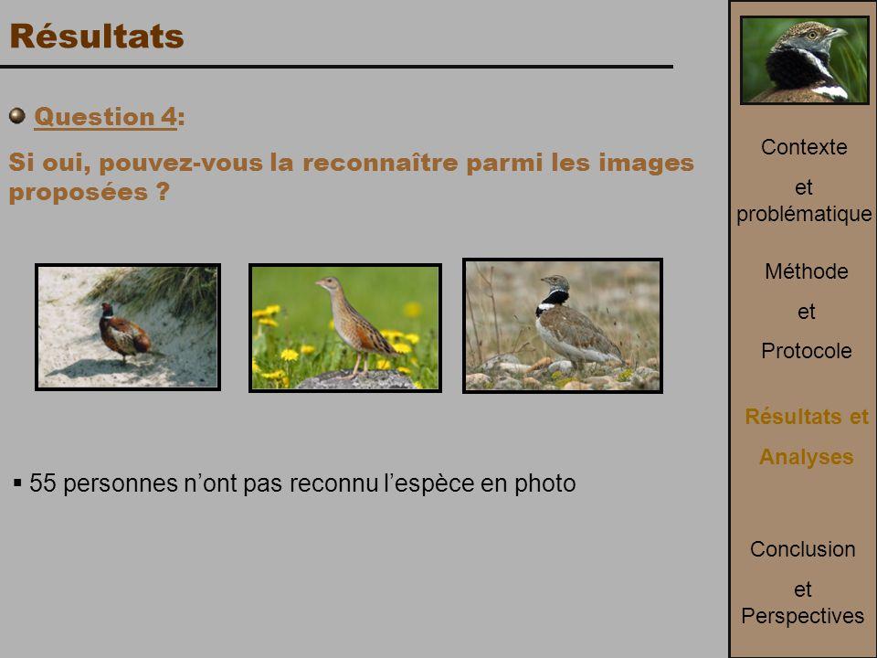 Résultats Question 4: Si oui, pouvez-vous la reconnaître parmi les images proposées 55 personnes n'ont pas reconnu l'espèce en photo.