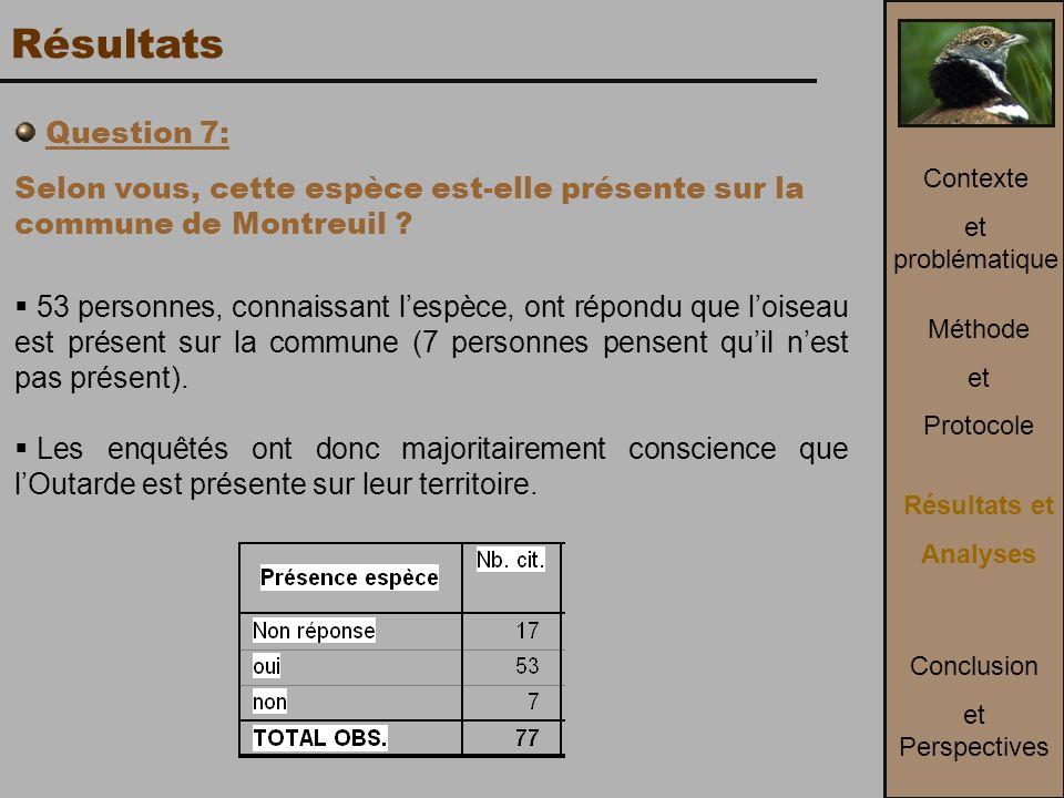 Résultats Question 7: Selon vous, cette espèce est-elle présente sur la commune de Montreuil