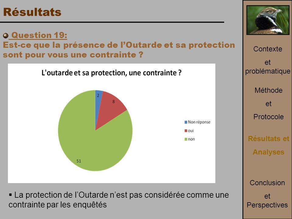 Résultats Question 19: Est-ce que la présence de l'Outarde et sa protection sont pour vous une contrainte