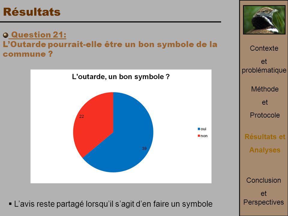 Résultats Question 21: L'Outarde pourrait-elle être un bon symbole de la commune Contexte. et problématique.