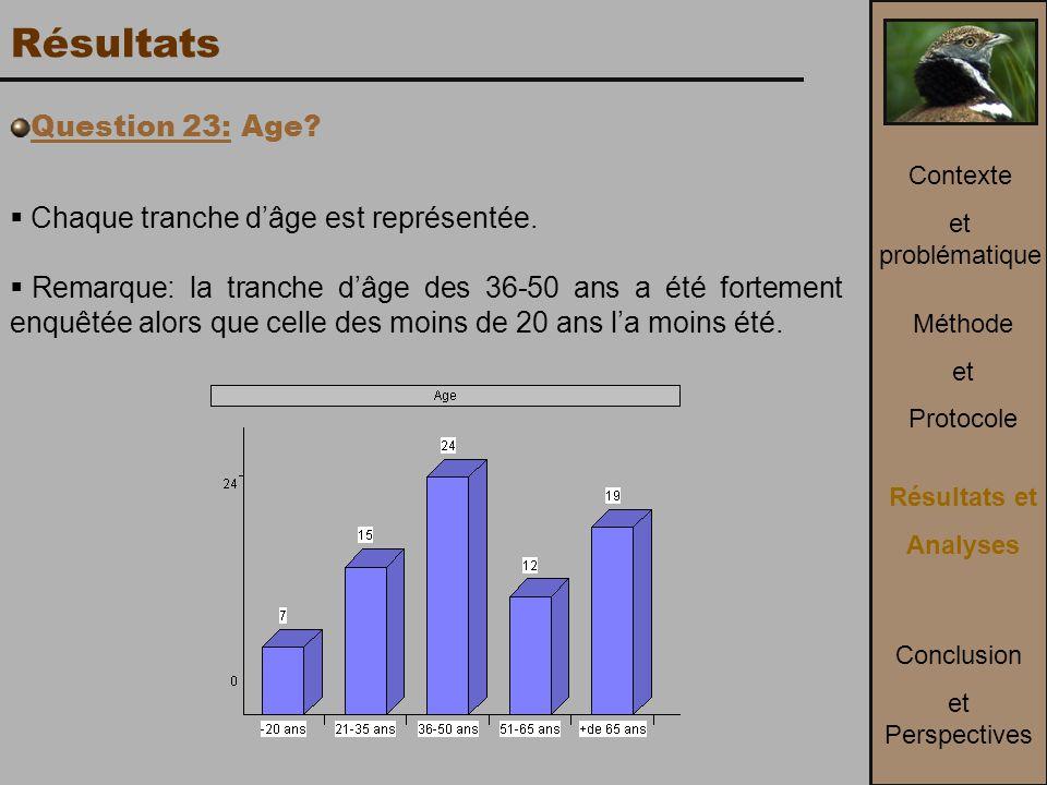 Résultats Question 23: Age Chaque tranche d'âge est représentée.