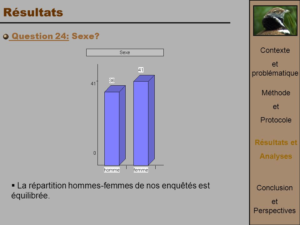 Résultats Question 24: Sexe