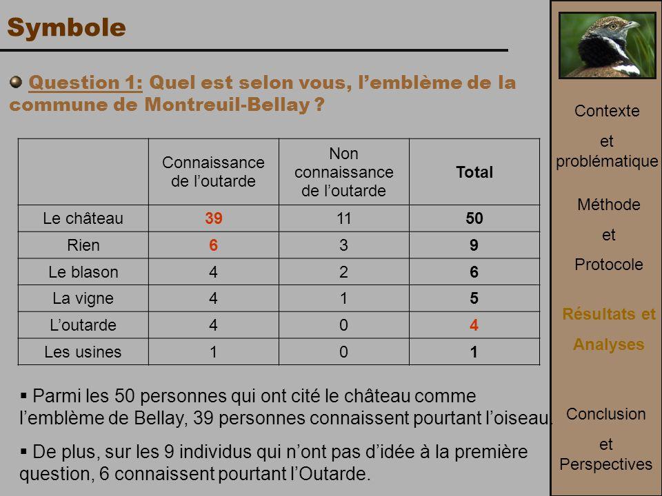 Symbole Question 1: Quel est selon vous, l'emblème de la commune de Montreuil-Bellay Contexte. et problématique.