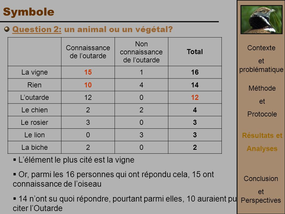 Symbole Question 2: un animal ou un végétal