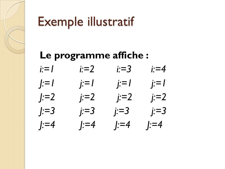 Exemple illustratif Le programme affiche : i:=1 i:=2 i:=3 i:=4 J:=1 j:=1 j:=1 j:=1 J:=2 j:=2 j:=2 j:=2 J:=3 j:=3 j:=3 j:=3 J:=4 J:=4 J:=4 J:=4