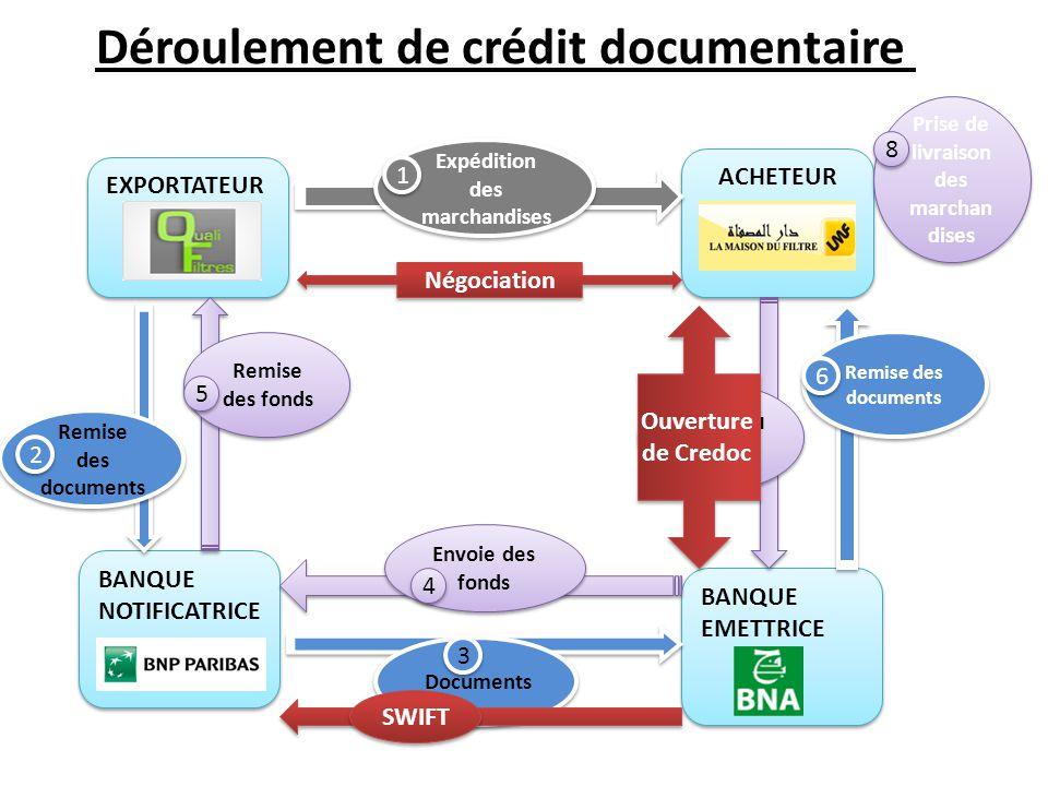 Déroulement de crédit documentaire