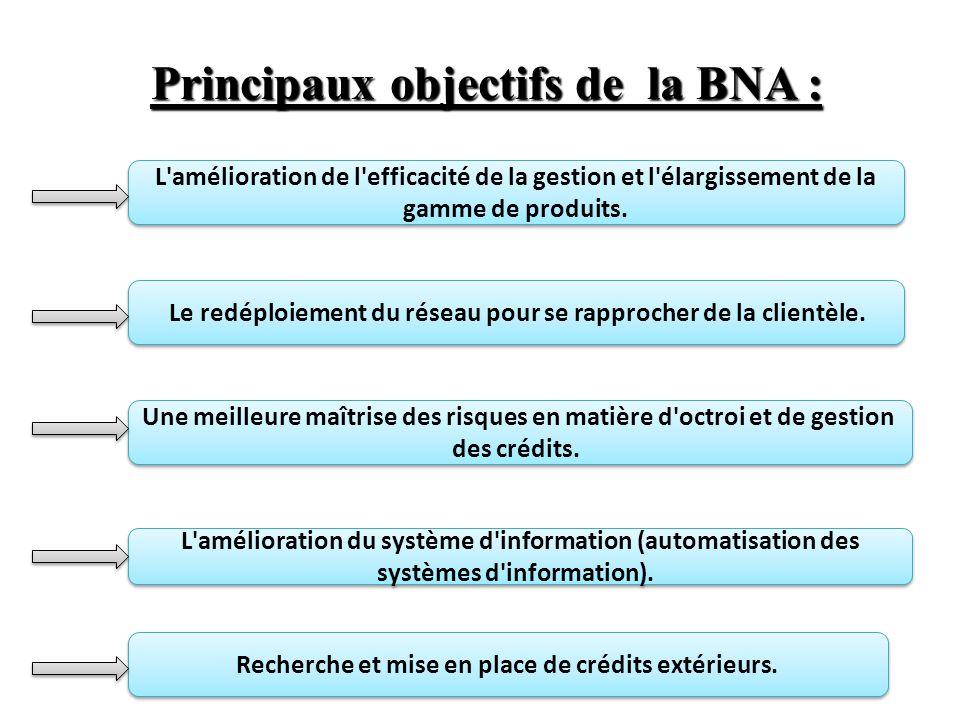 Principaux objectifs de la BNA :