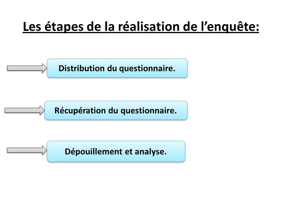 Les étapes de la réalisation de l'enquête: