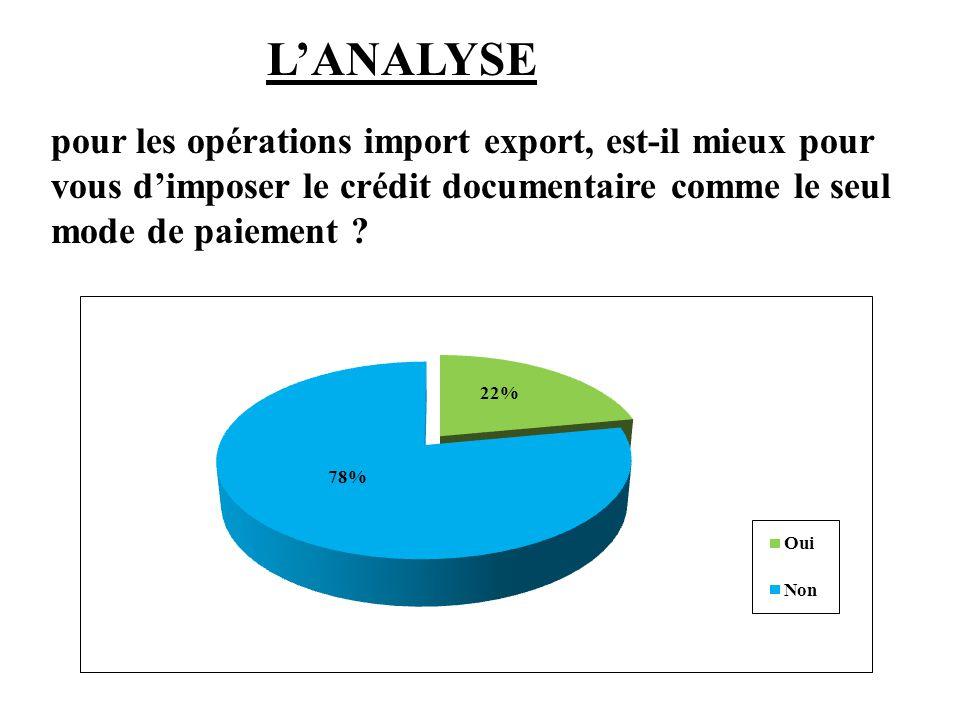 L'ANALYSE pour les opérations import export, est-il mieux pour vous d'imposer le crédit documentaire comme le seul mode de paiement