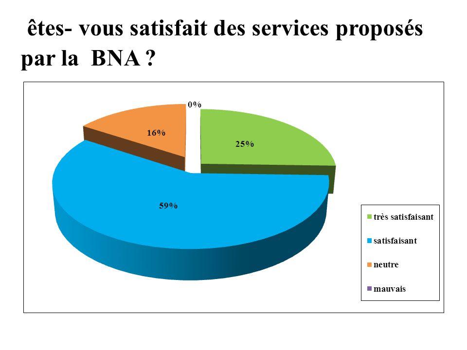 êtes- vous satisfait des services proposés par la BNA