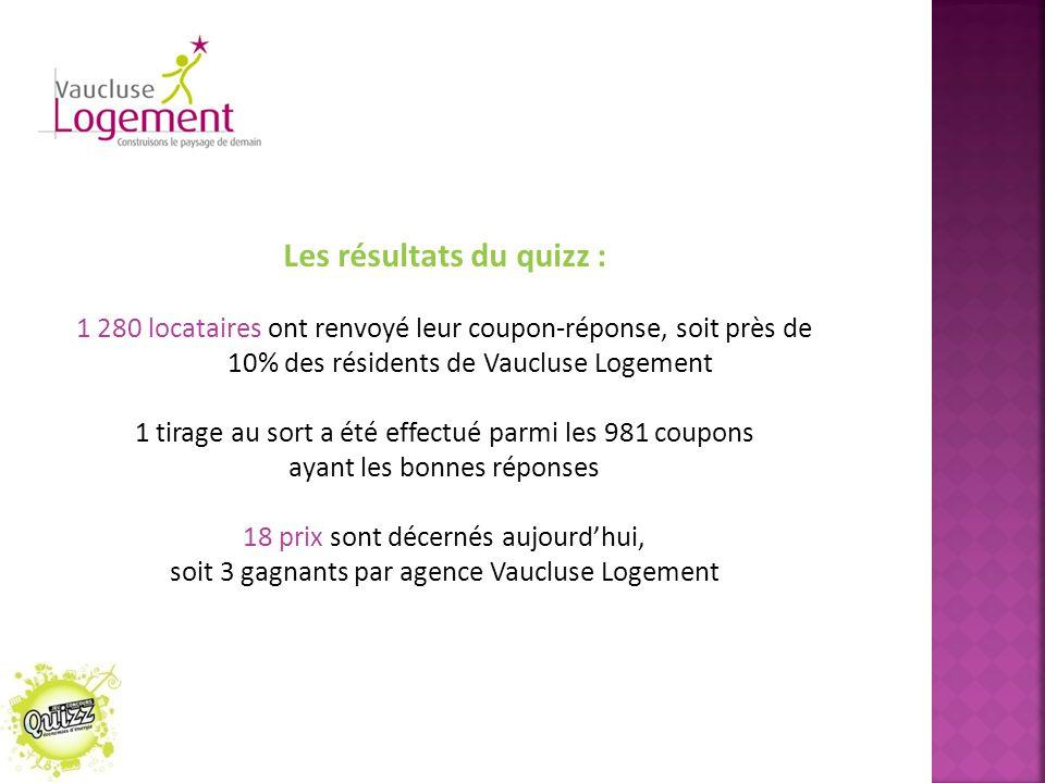 Les résultats du quizz :