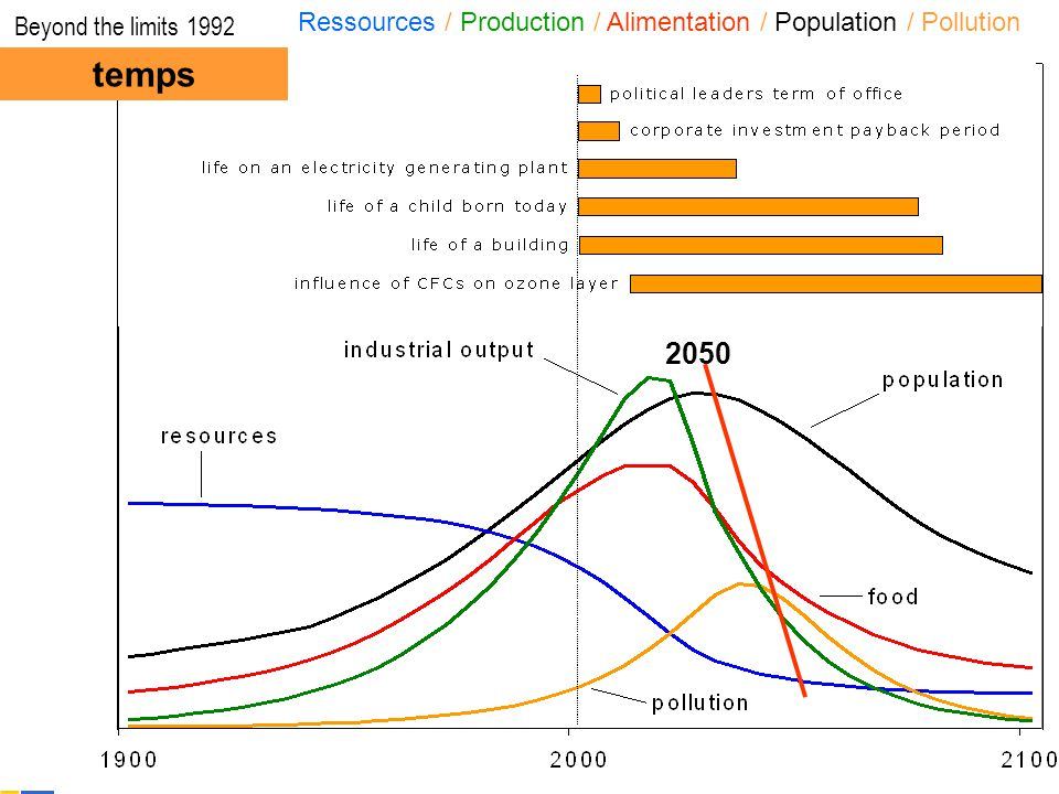 Beyond the limits 1992 Ressources / Production / Alimentation / Population / Pollution. temps. 2050.
