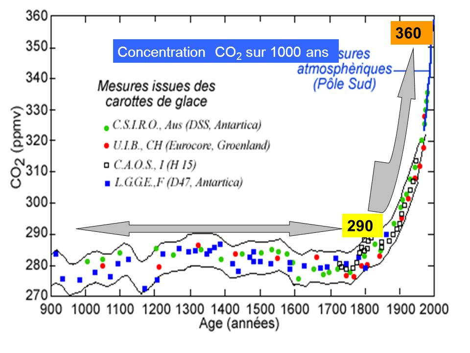 360 Concentration CO2 sur 1000 ans 290 18