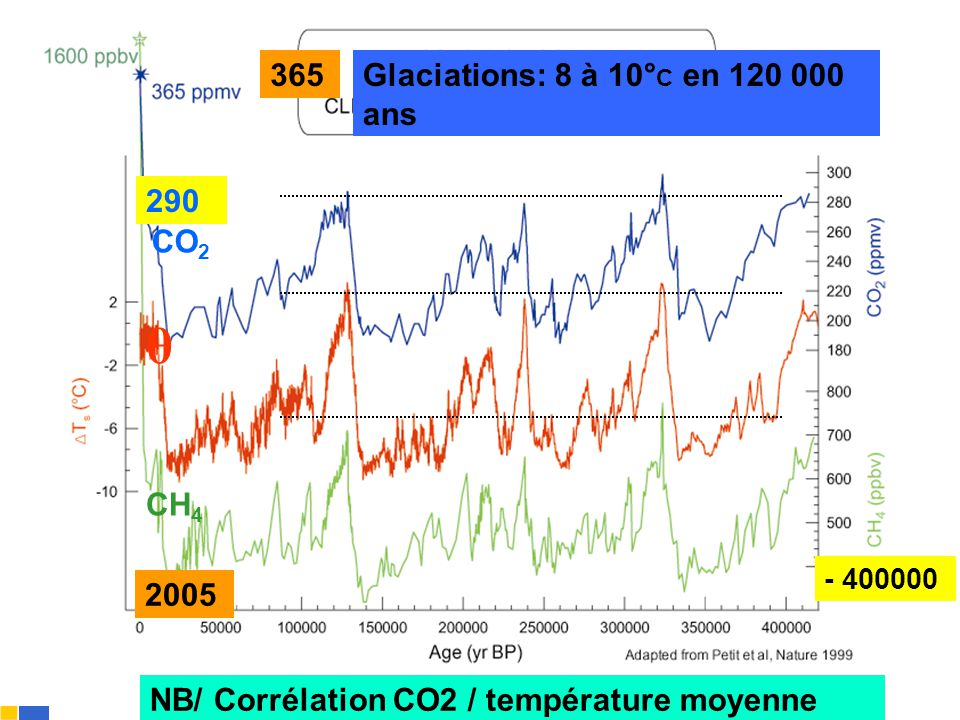 θ 365 Glaciations: 8 à 10°C en 120 000 ans 290 CO2 CH4 2005