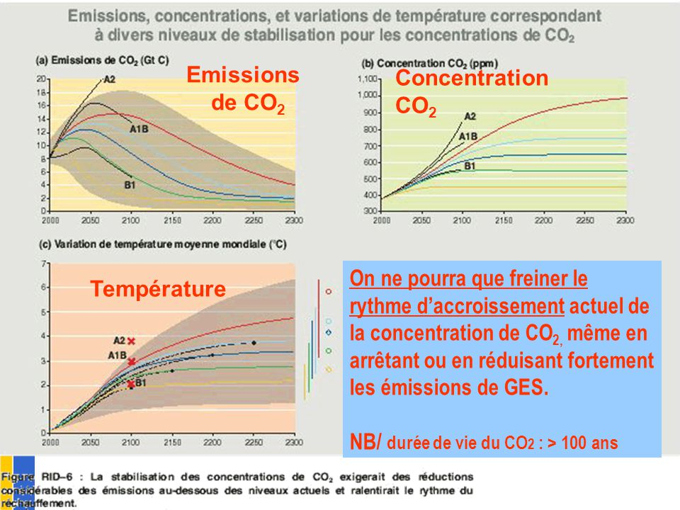Emissions de CO2 Concentration CO2
