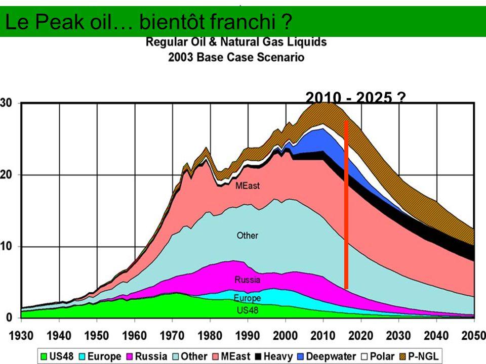 Le Peak oil… bientôt franchi