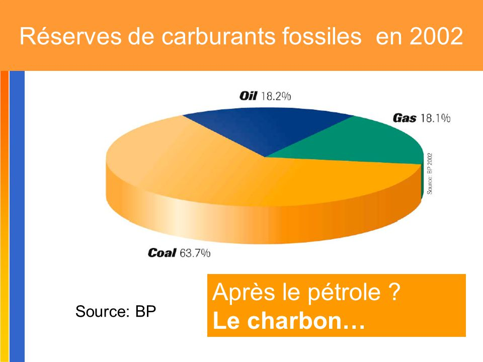 Réserves de carburants fossiles en 2002