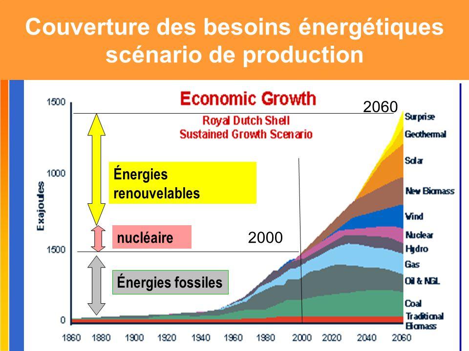 Couverture des besoins énergétiques scénario de production