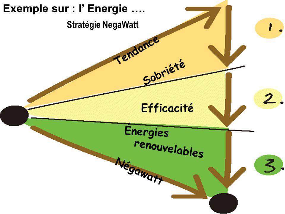 Exemple sur : l' Energie ….