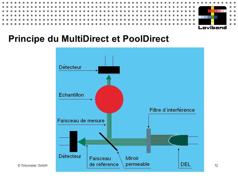 Principe du MultiDirect et PoolDirect