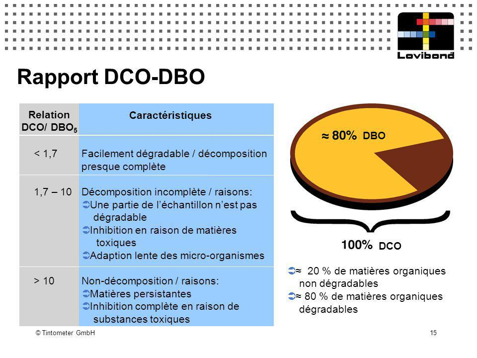 Rapport DCO-DBO Caractéristiques Relation DCO/ DBO5