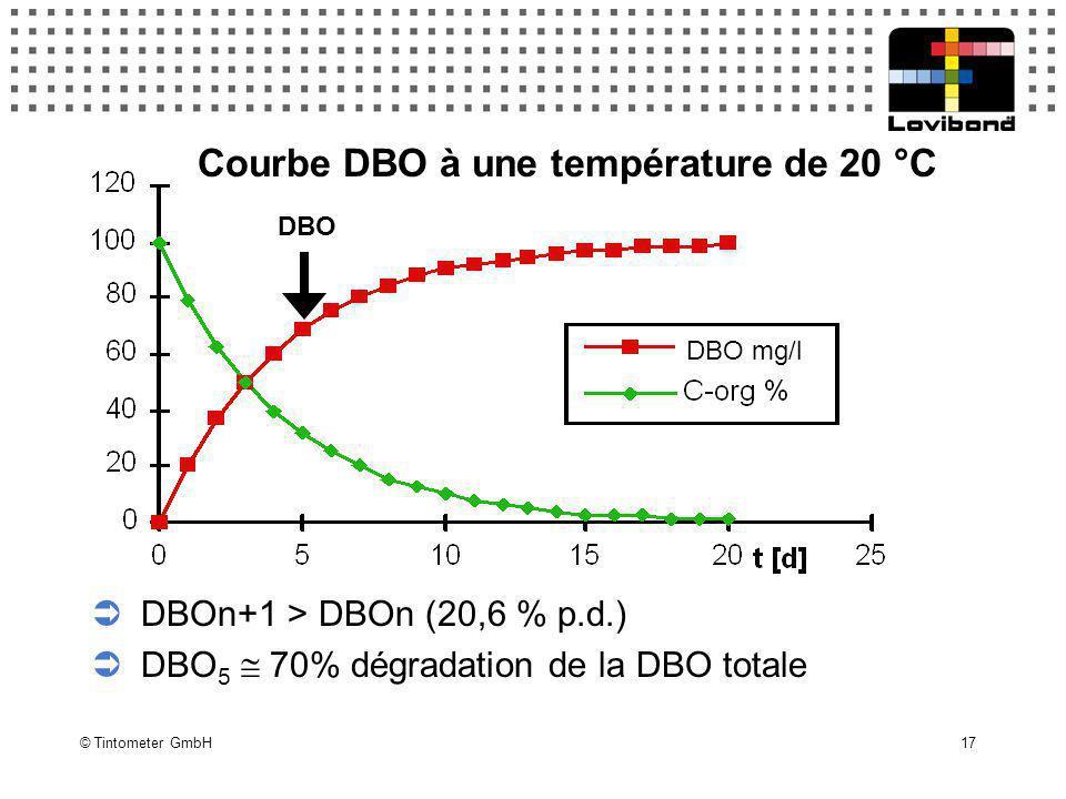 Courbe DBO à une température de 20 °C