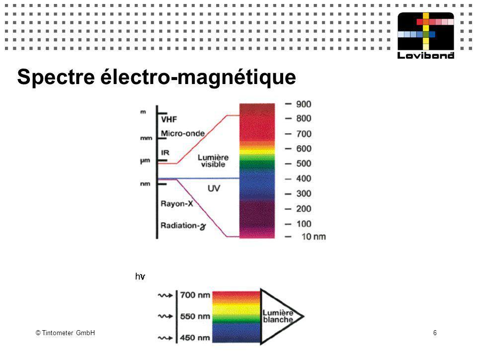 Spectre électro-magnétique