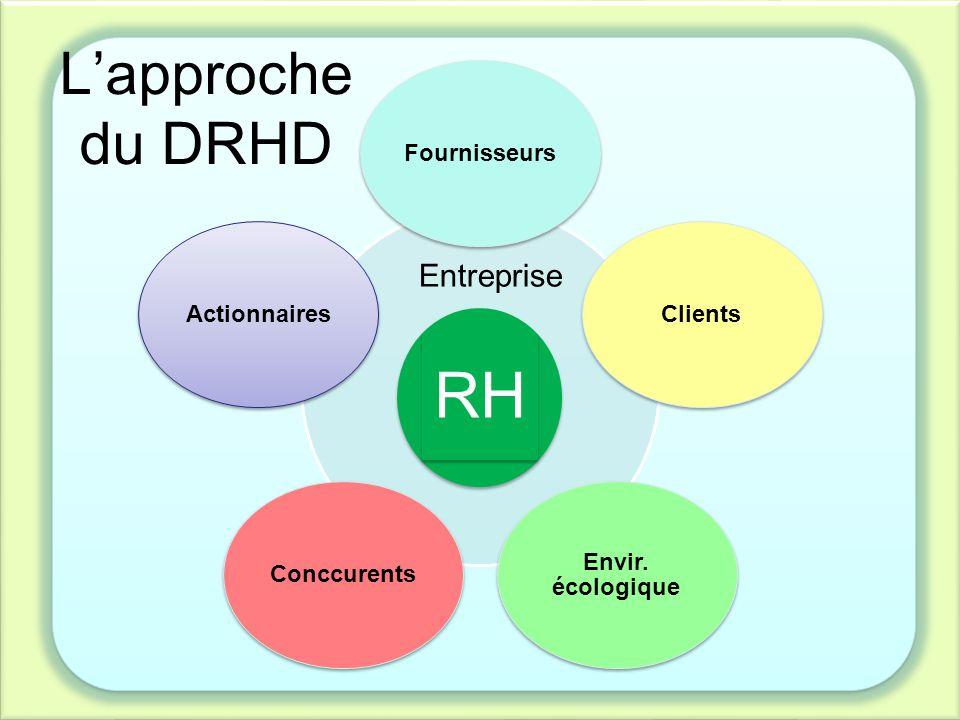 RH L'approche du DRHD Entreprise Fournisseurs Clients