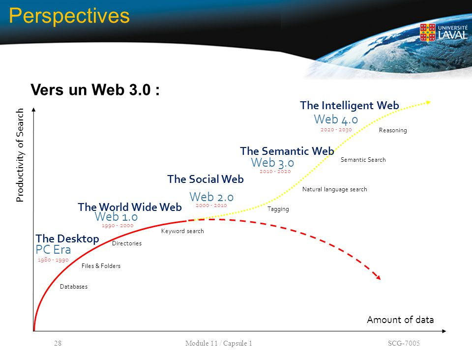 Perspectives Vers un Web 3.0 : Web 4.0 Web 3.0 Web 2.0 Web 1.0 PC Era