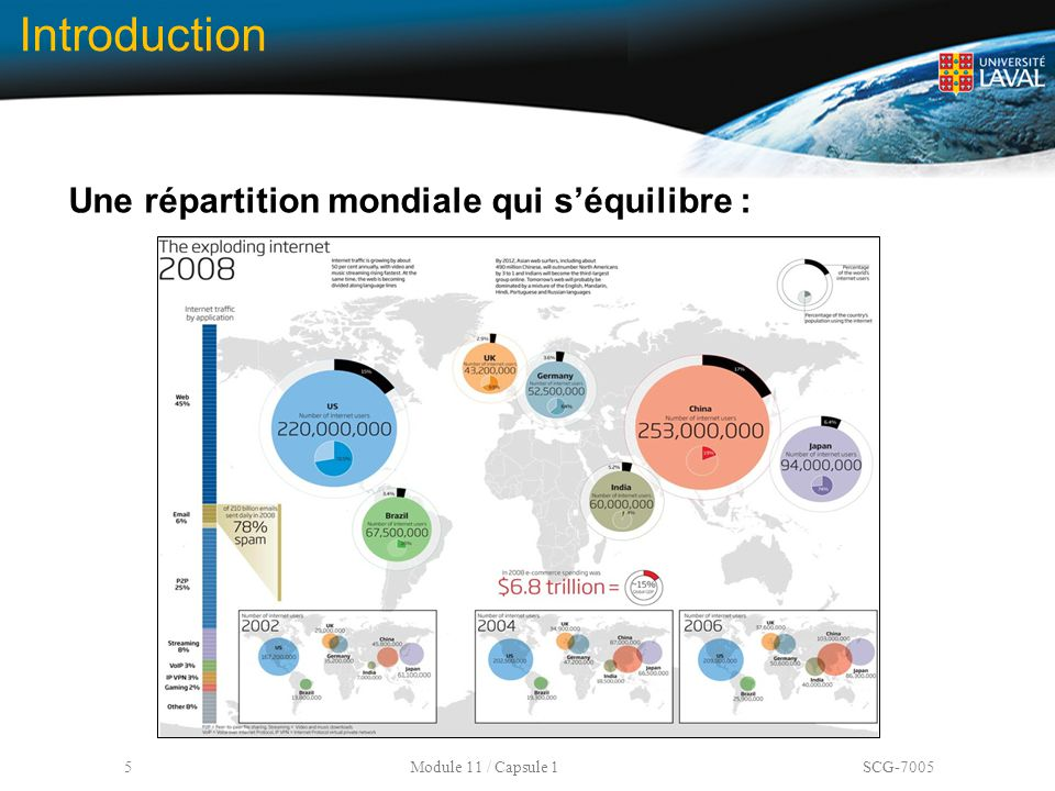 Introduction Une répartition mondiale qui s'équilibre :