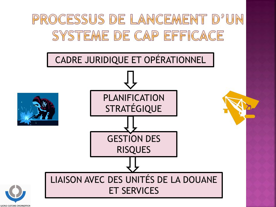 PROCESSUS DE LANCEMENT D'UN SYSTEME DE CAP EFFICACE