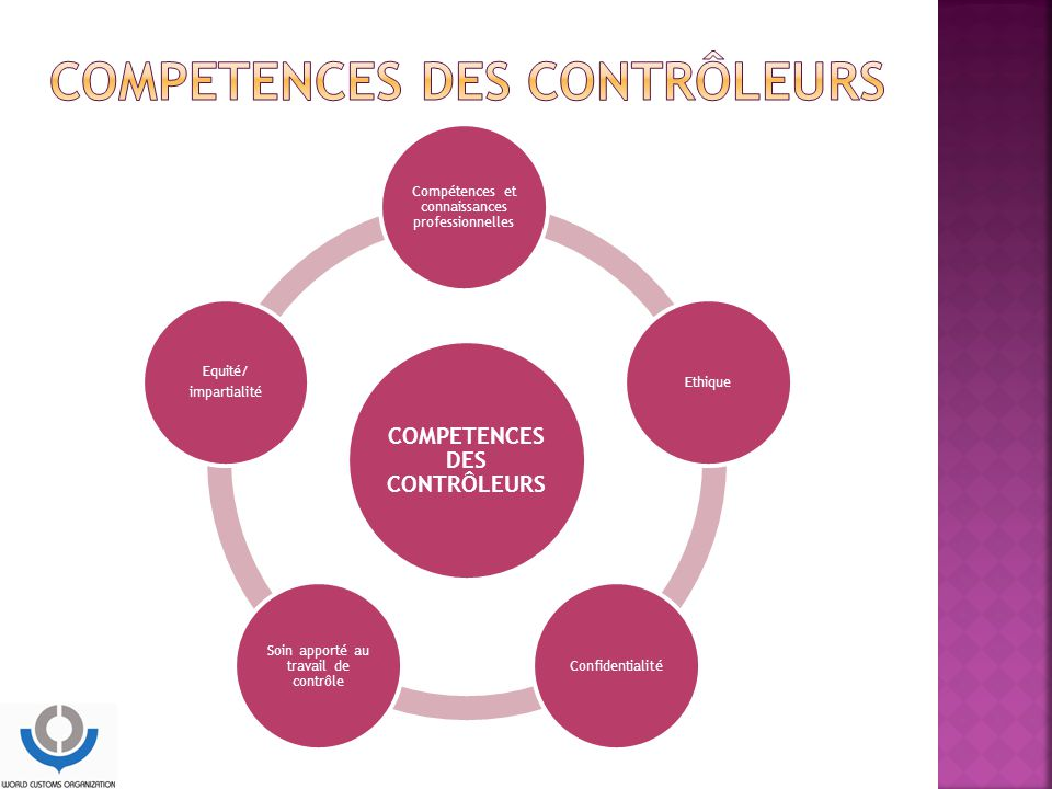 Competences des contrôleurs