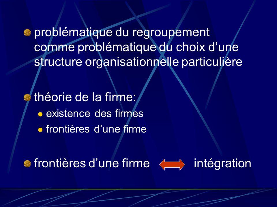 frontières d'une firme intégration