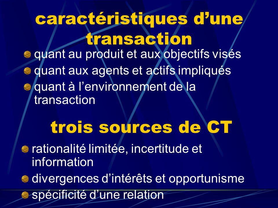 caractéristiques d'une transaction